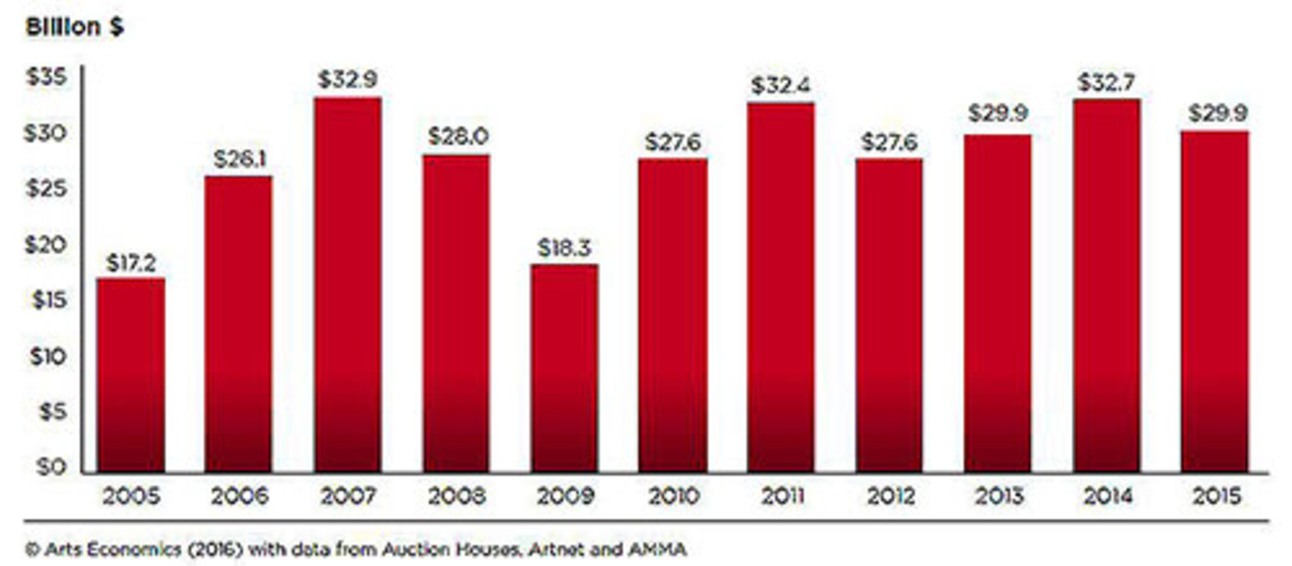 The growth of the global auction market from 2005 to 2015, according to data from Auction House, ArtNet, and AMMA.